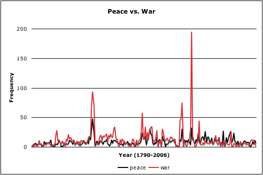 Peace vs. War